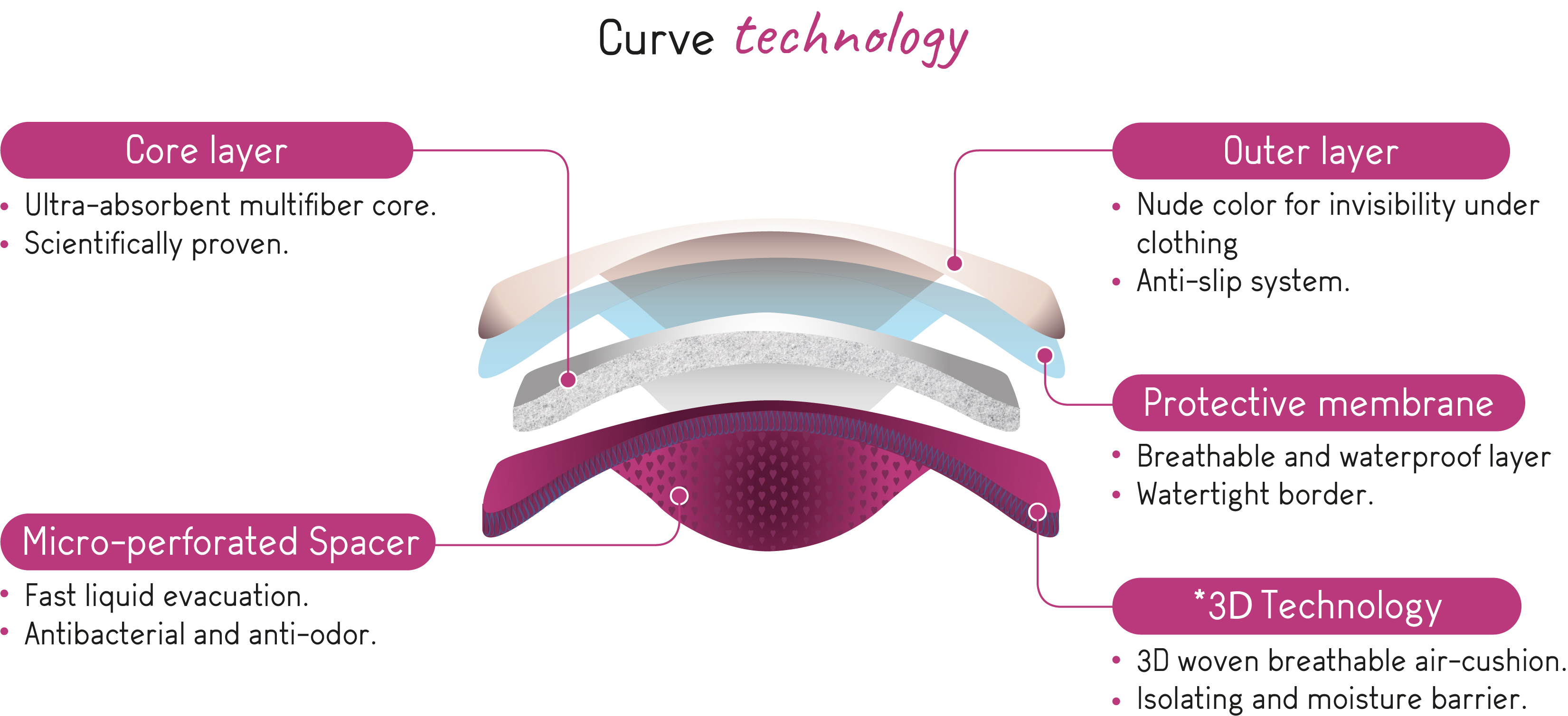 curve-cache-coeur-night-washable-contour-nursing-pads-technology